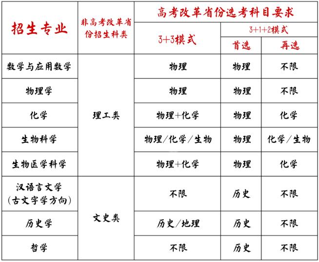 高考:山东大学2021年强基计划招生简章